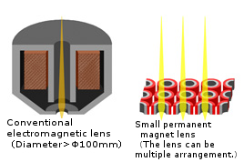 Small lens with permanent magnet